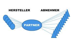Effizienz Diagramm WESER Industrieverpackungen Gefahrgutverpackungen · NRW